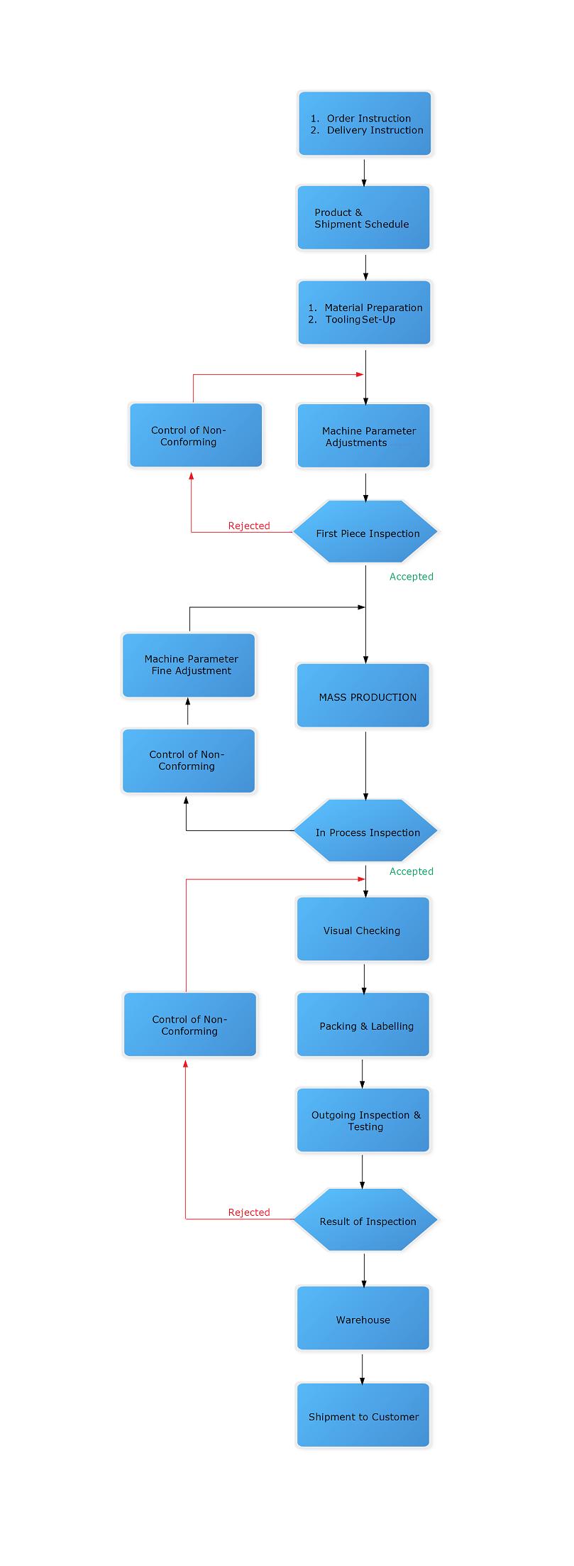 Metal Stamping Manufacturing Process